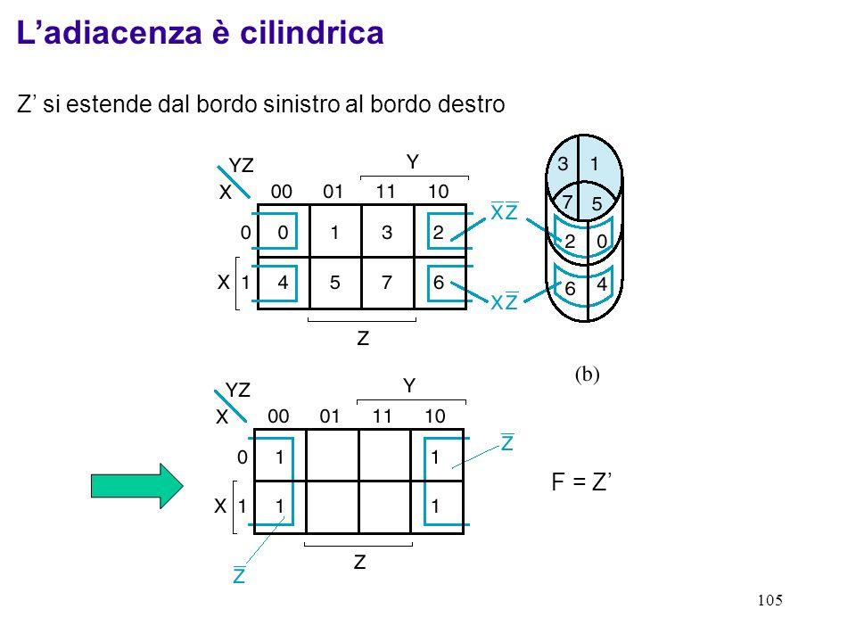 105 Ladiacenza è cilindrica Z si estende dal bordo sinistro al bordo destro F = Z