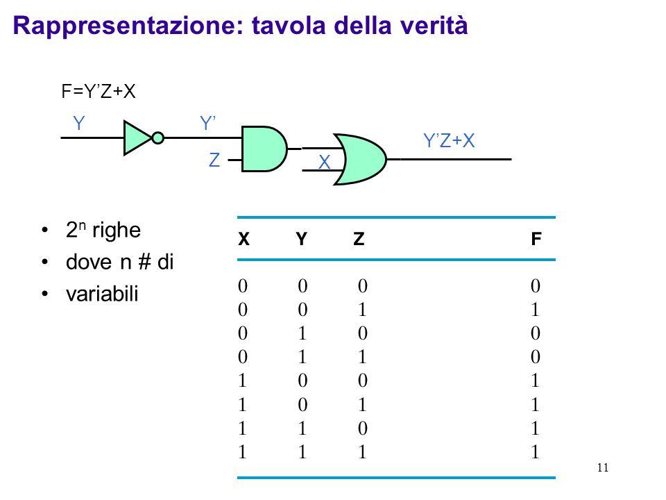 11 2 n righe dove n # di variabili Rappresentazione: tavola della verità F=YZ+X Z YY YZ+X X