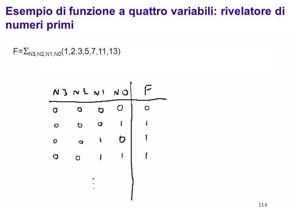 114 Esempio di funzione a quattro variabili: rivelatore di numeri primi F= N3,N2,N1,N0 (1,2,3,5,7,11,13)