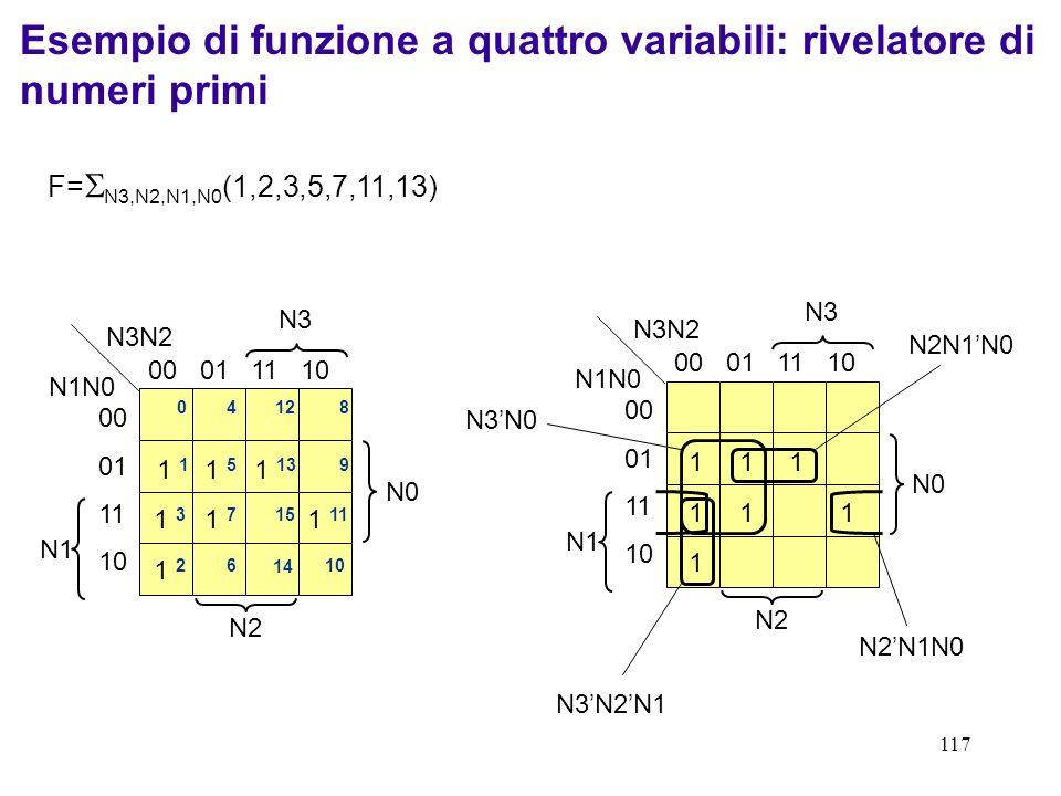 117 Esempio di funzione a quattro variabili: rivelatore di numeri primi F= N3,N2,N1,N0 (1,2,3,5,7,11,13) N3 N2 N1 N0 N3N2 N1N0 00 01 11 10 00 01 11 10