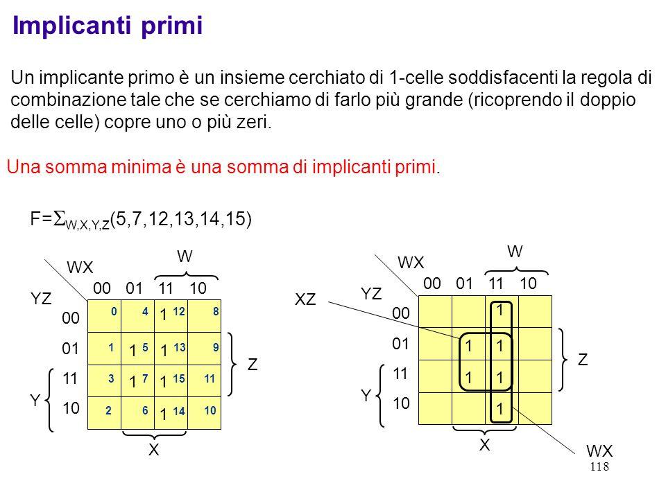 118 Implicanti primi Un implicante primo è un insieme cerchiato di 1-celle soddisfacenti la regola di combinazione tale che se cerchiamo di farlo più