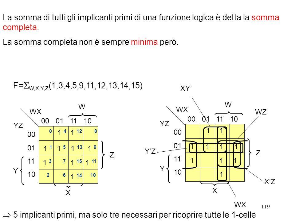 119 La somma di tutti gli implicanti primi di una funzione logica è detta la somma completa. La somma completa non è sempre minima però. W X Y Z WX YZ