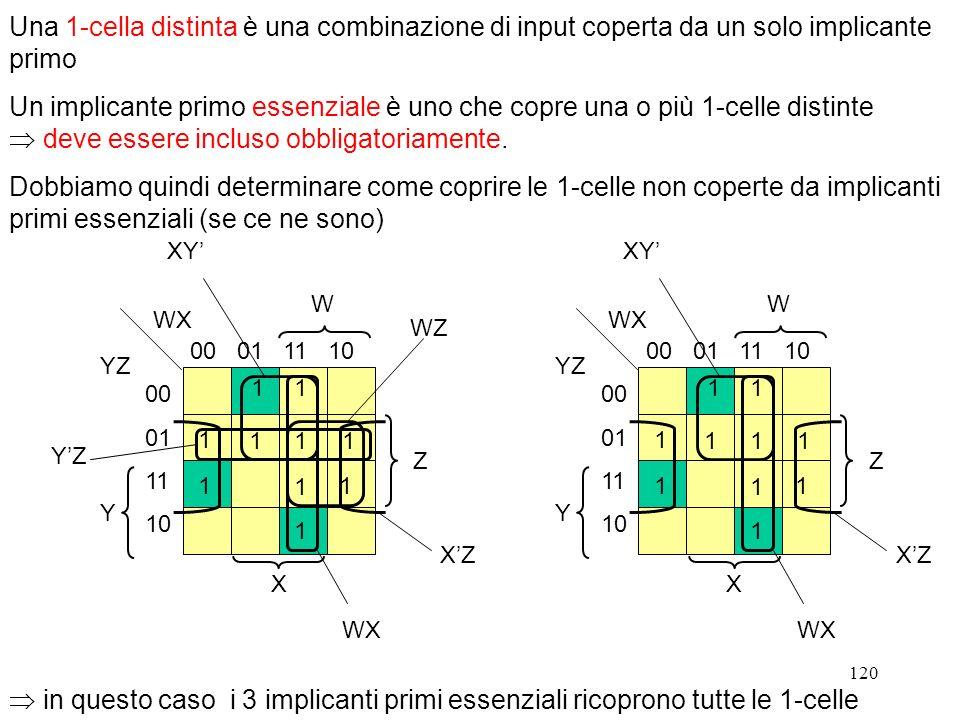 120 Una 1-cella distinta è una combinazione di input coperta da un solo implicante primo Un implicante primo essenziale è uno che copre una o più 1-ce