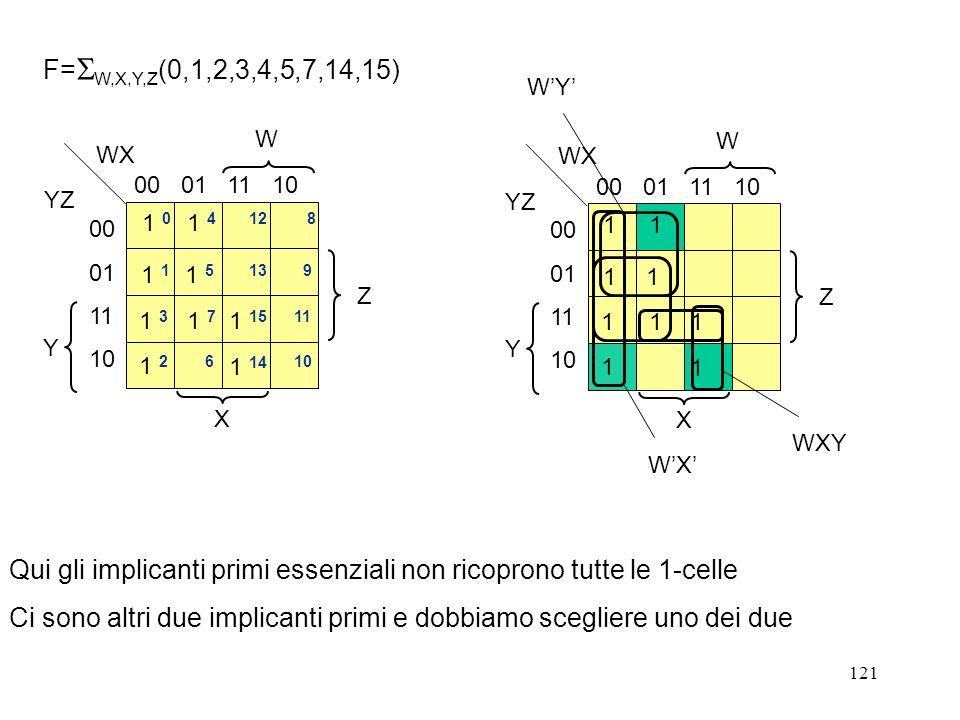 121 W X Y Z WX YZ 00 01 11 10 00 01 11 10 1 4 12 8 1 1 1 5 13 1 2 1 7 11 9 10 1 14 1 15 6 F= W,X,Y,Z (0,1,2,3,4,5,7,14,15) WXY W X Y Z WX YZ 00 01 11