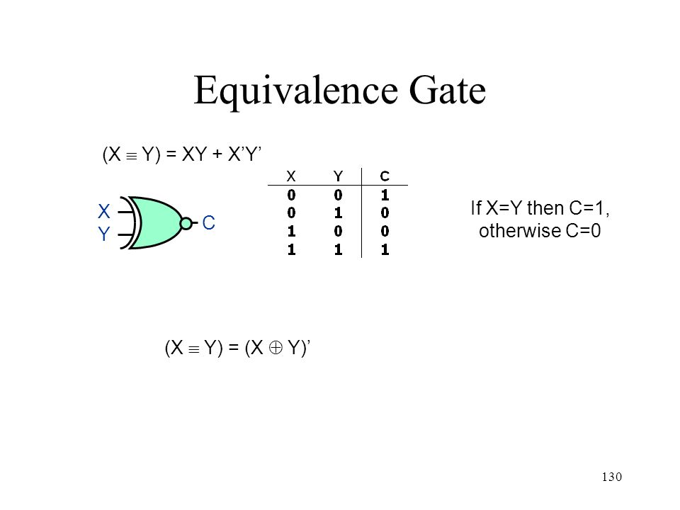 130 Equivalence Gate (X Y) = XY + XY If X=Y then C=1, otherwise C=0 (X Y) = (X Y) XYXY C