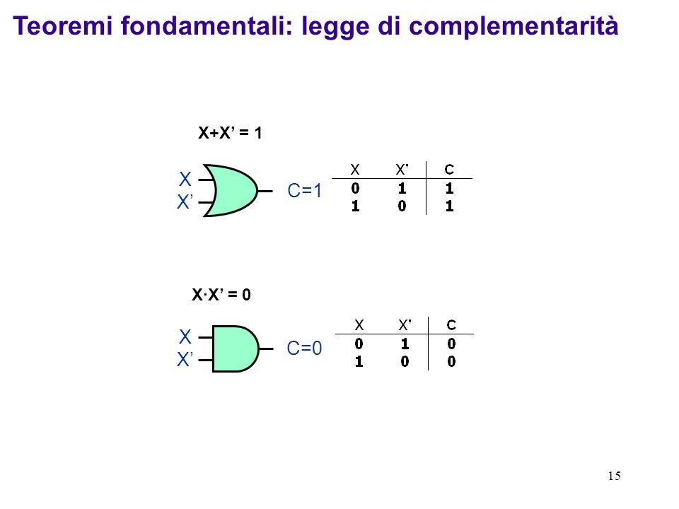 15 X+X = 1 XXXX C=1 XXXX C=0 X·X = 0 Teoremi fondamentali: legge di complementarità