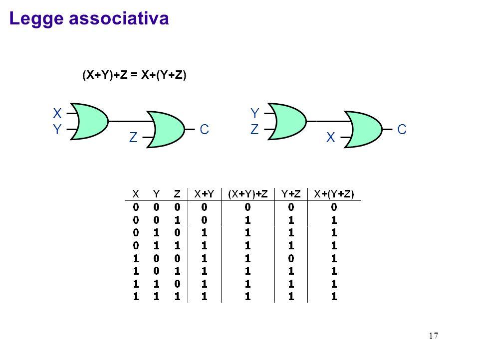 17 (X+Y)+Z = X+(Y+Z) XYXY Z C YZYZ X C Legge associativa