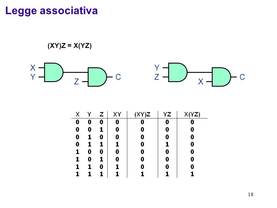 18 (XY)Z = X(YZ) XYXY Z C YZYZ X C Legge associativa