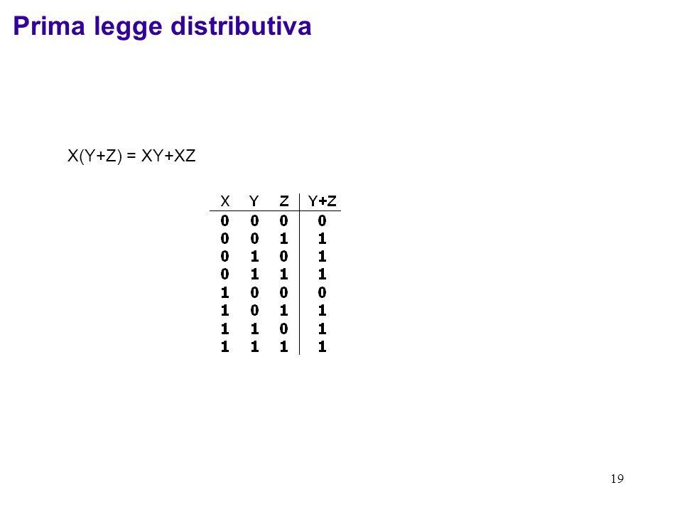 19 X(Y+Z) = XY+XZ Prima legge distributiva