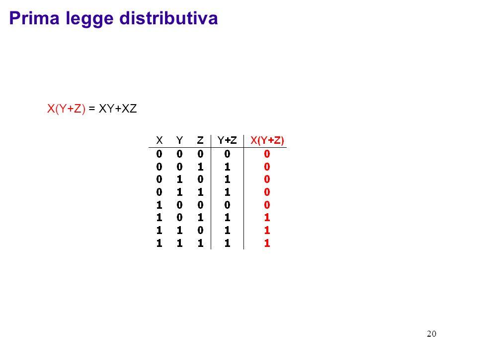20 X(Y+Z) = XY+XZ Prima legge distributiva