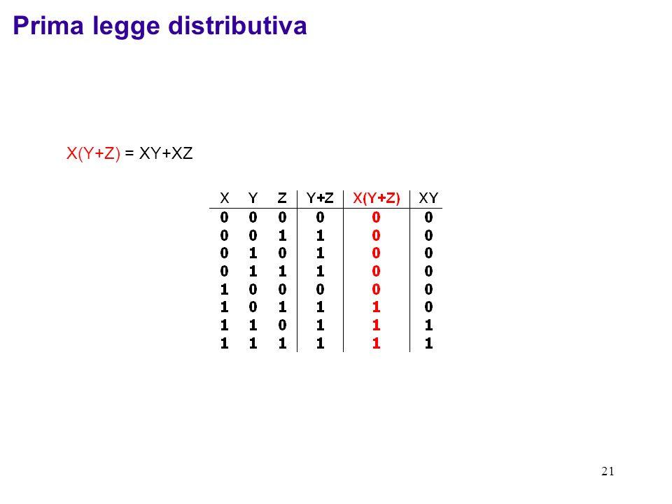21 X(Y+Z) = XY+XZ Prima legge distributiva