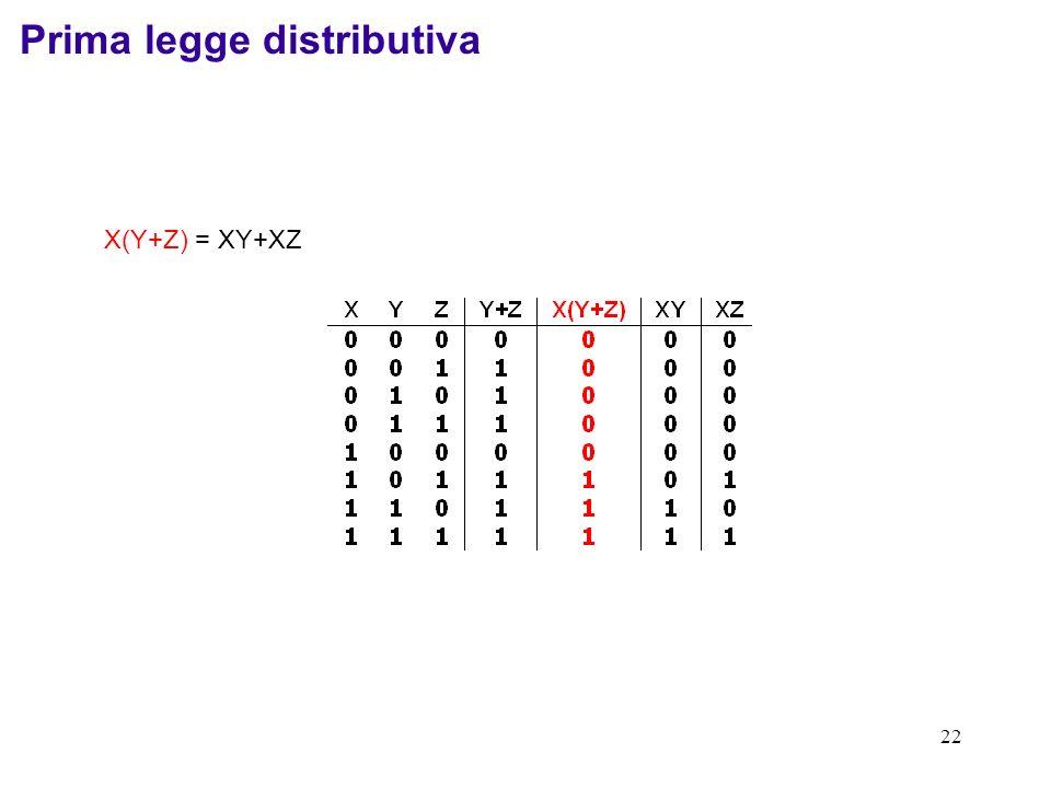22 X(Y+Z) = XY+XZ Prima legge distributiva