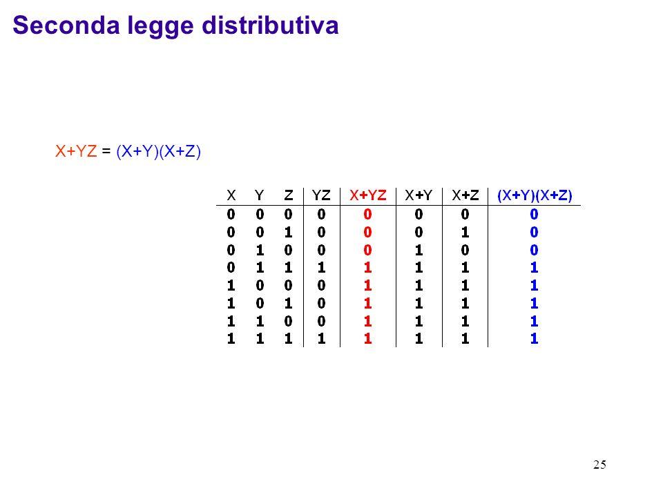 25 X+YZ = (X+Y)(X+Z) Seconda legge distributiva
