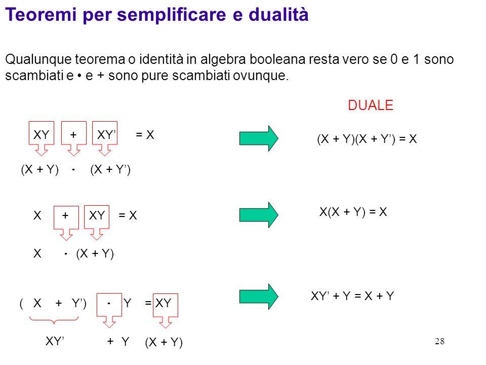 28 (X + Y) + (X + Y) ( X + Y) Y = XY XY + XY = X X + XY = X Teoremi per semplificare e dualità (X + Y)(X + Y) = X DUALE Qualunque teorema o identità i