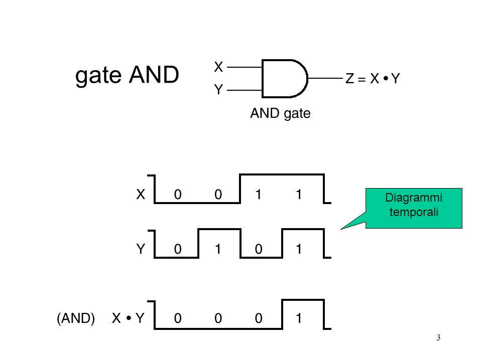 3 gate AND Diagrammi temporali