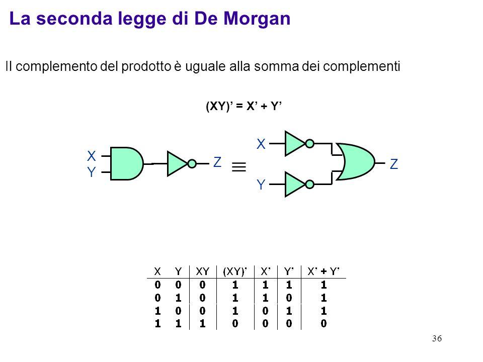36 Il complemento del prodotto è uguale alla somma dei complementi (XY) = X + Y Z XYXY Z Y X La seconda legge di De Morgan