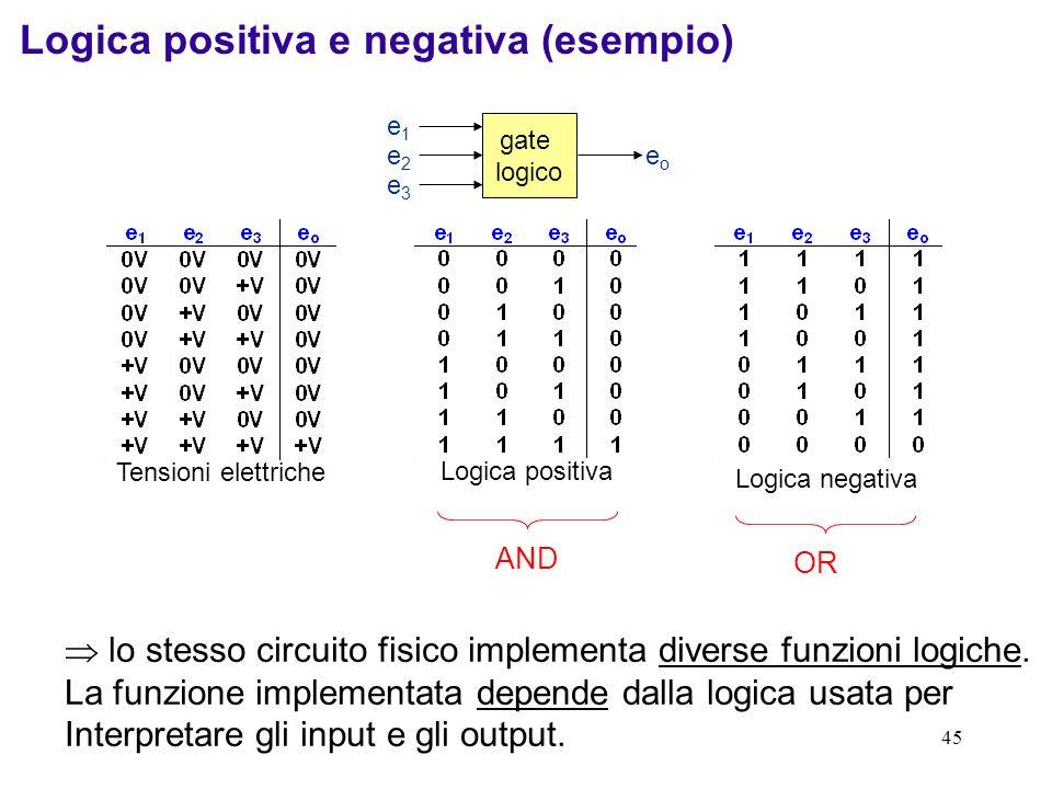 45 gate logico e2e2 e3e3 e1e1 eoeo lo stesso circuito fisico implementa diverse funzioni logiche. La funzione implementata depende dalla logica usata