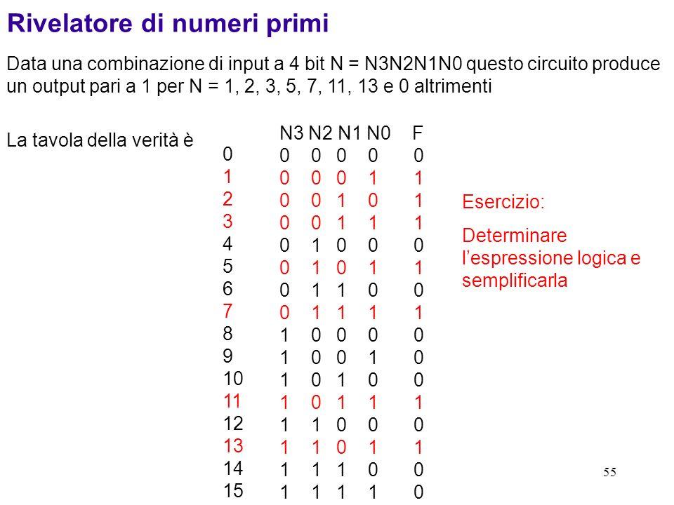 55 Rivelatore di numeri primi Data una combinazione di input a 4 bit N = N3N2N1N0 questo circuito produce un output pari a 1 per N = 1, 2, 3, 5, 7, 11
