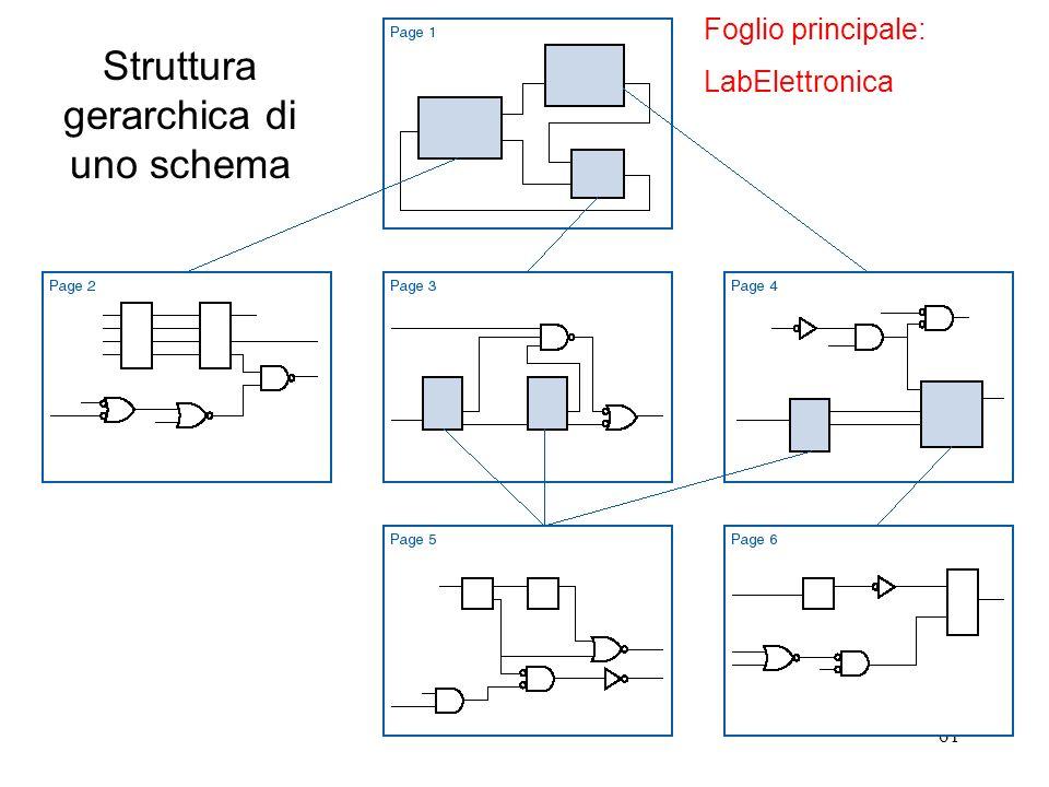 61 Struttura gerarchica di uno schema Foglio principale: LabElettronica