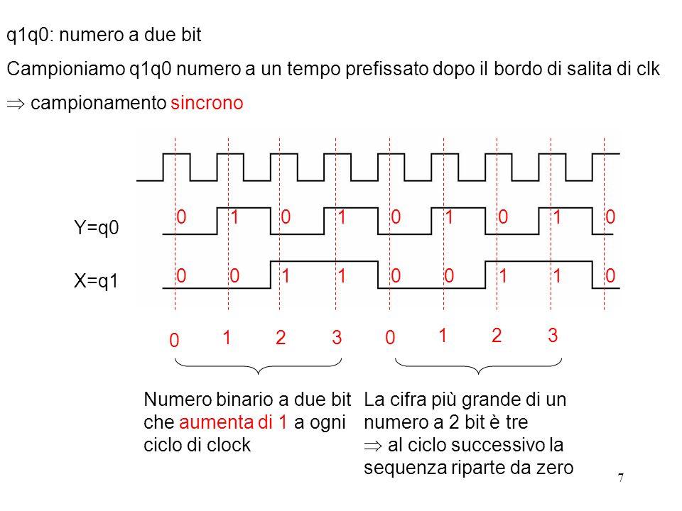 7 X=q1 Y=q0 0 0 1 0 0 1 1 1 q1q0: numero a due bit Campioniamo q1q0 numero a un tempo prefissato dopo il bordo di salita di clk campionamento sincrono