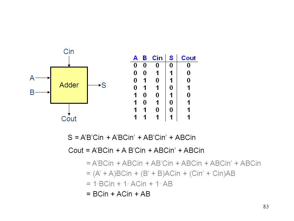 83 Adder Cin Cout S B A S = ABCin + ABCin + ABCin + ABCin Cout = ABCin + A BCin + ABCin + ABCin = ABCin + ABCin + ABCin + ABCin + ABCin + ABCin = BCin