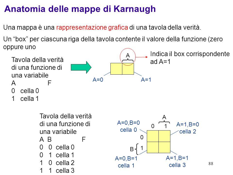 88 A=0 A=1 A=0,B=1 cella 1 A=1,B=1 cella 3 A=0,B=0 cella 0 A=1,B=0 cella 2 Anatomia delle mappe di Karnaugh Una mappa è una rappresentazione grafica d