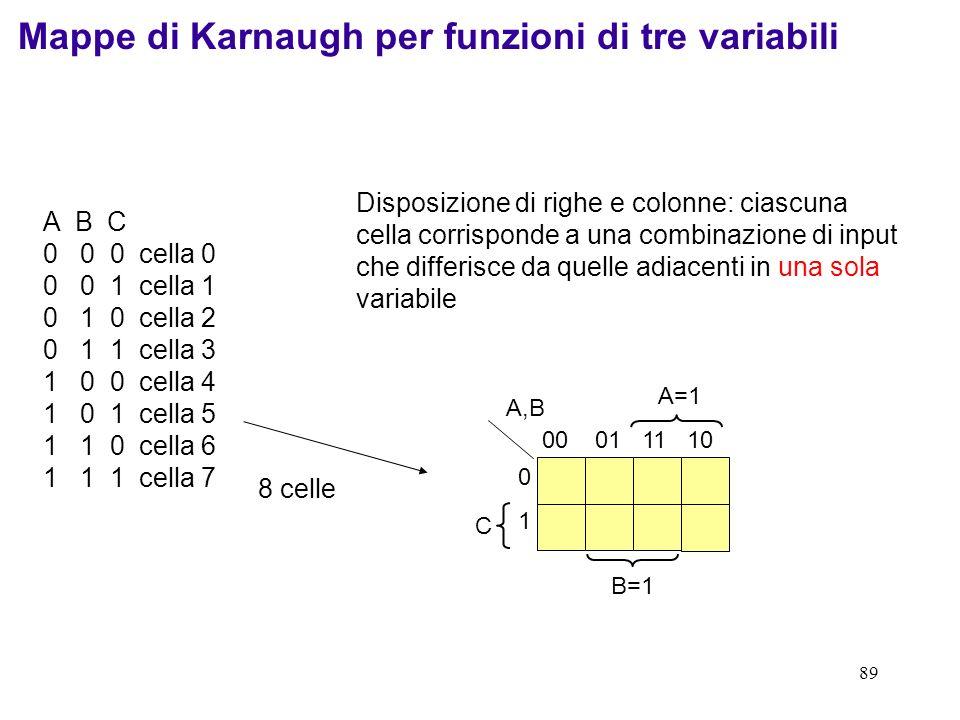 89 B=1 C 0101 A=1 00 01 11 10 A,B Mappe di Karnaugh per funzioni di tre variabili A B C 0 0 0 cella 0 0 0 1 cella 1 0 1 0 cella 2 0 1 1 cella 3 1 0 0
