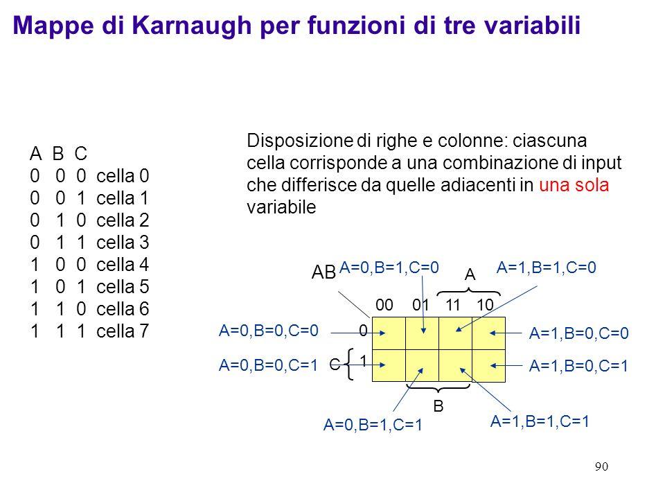 90 A C B 00 01 11 10 0101 A=1,B=0,C=0 A=1,B=0,C=1 A=0,B=0,C=1 A=0,B=0,C=0 A=0,B=1,C=0A=1,B=1,C=0 A=0,B=1,C=1 A=1,B=1,C=1 Mappe di Karnaugh per funzion