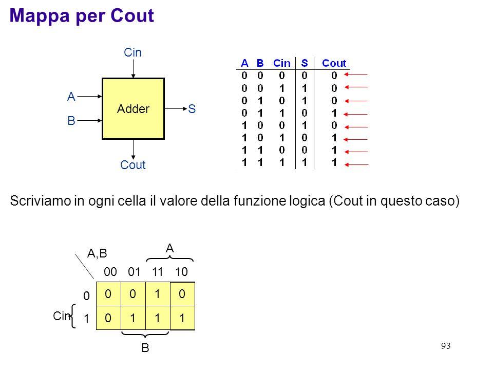 93 Adder Cin Cout S B A A Cin B Mappa per Cout 00 01 11 10 0101 A,B Scriviamo in ogni cella il valore della funzione logica (Cout in questo caso) 0 1