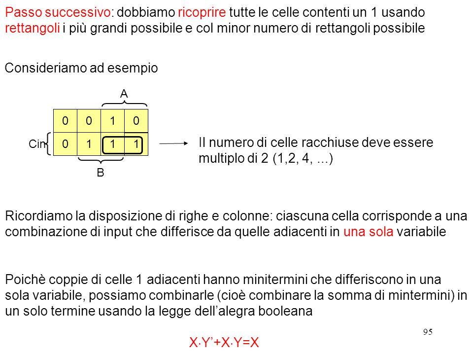 95 A Cin B 0 0 001 11 1 Ricordiamo la disposizione di righe e colonne: ciascuna cella corrisponde a una combinazione di input che differisce da quelle