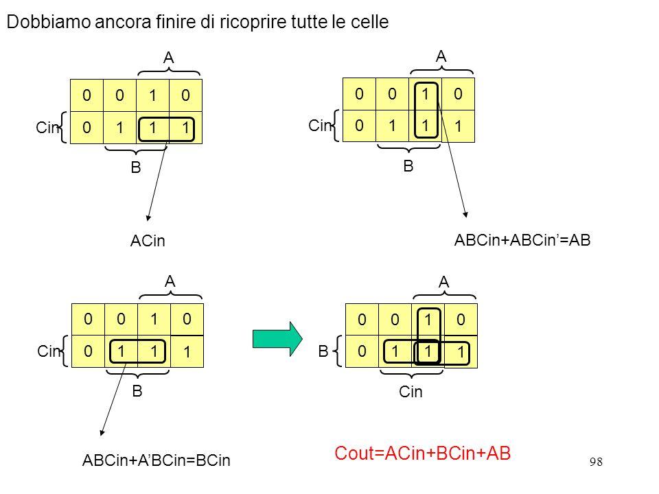 98 ACin A Cin B 0 0 001 11 1 A B 0 0 001 11 1 ABCin+ABCin=AB A Cin B 0 0 001 11 1 ABCin+ABCin=BCin A B Cin 0 0 001 11 1 Cout=ACin+BCin+AB Dobbiamo anc