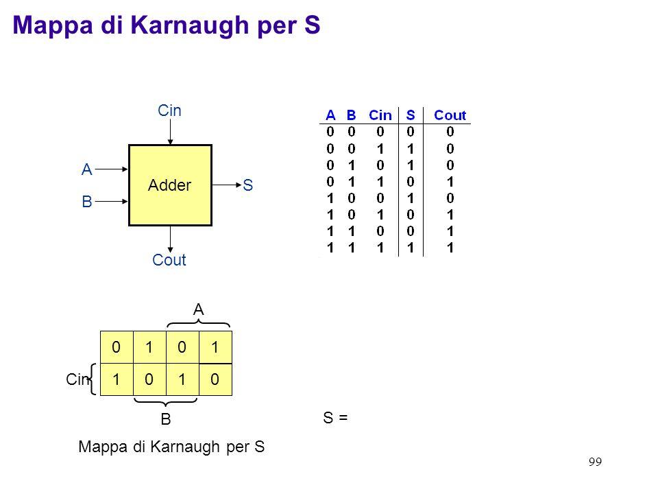 99 A Cin B Adder Cin Cout S B A 0 1 110 01 0 Mappa di Karnaugh per S S = Mappa di Karnaugh per S