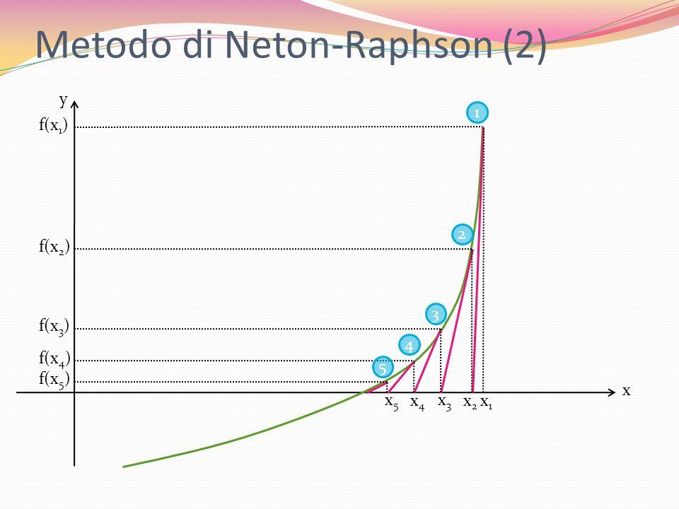 Metodo di Neton-Raphson (2) x y x1x1 f(x 1 ) 1 x2x2 f(x 2 ) 2 x3x3 f(x 3 ) 3 x4x4 f(x 4 ) 4 x5x5 f(x 5 ) 5