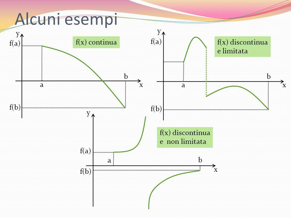 Alcuni esempi x y a b f(b) f(a) x y a b f(b) f(a) x y a b f(b) f(a) f(x) continuaf(x) discontinua e limitata f(x) discontinua e non limitata