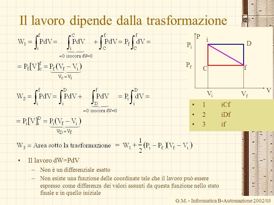 G.M. - Informatica B-Automazione 2002/03 Il lavoro dipende dalla trasformazione 1 iCf 2 iDf 3 if Il lavoro dW=PdV –Non è un differenziale esatto –Non