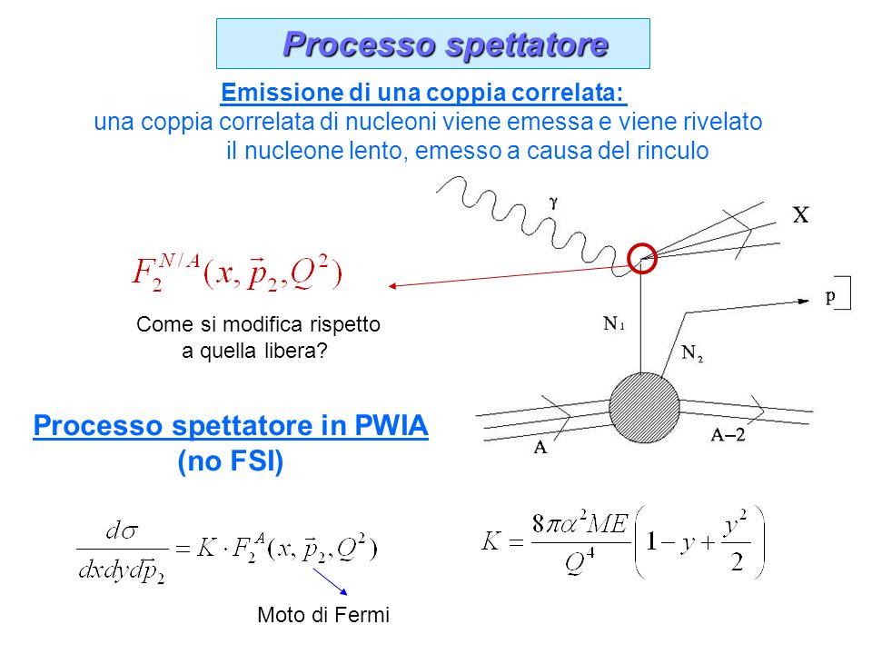 Processo spettatore Processo spettatore Emissione di una coppia correlata: una coppia correlata di nucleoni viene emessa e viene rivelato il nucleone lento, emesso a causa del rinculo Come si modifica rispetto a quella libera.