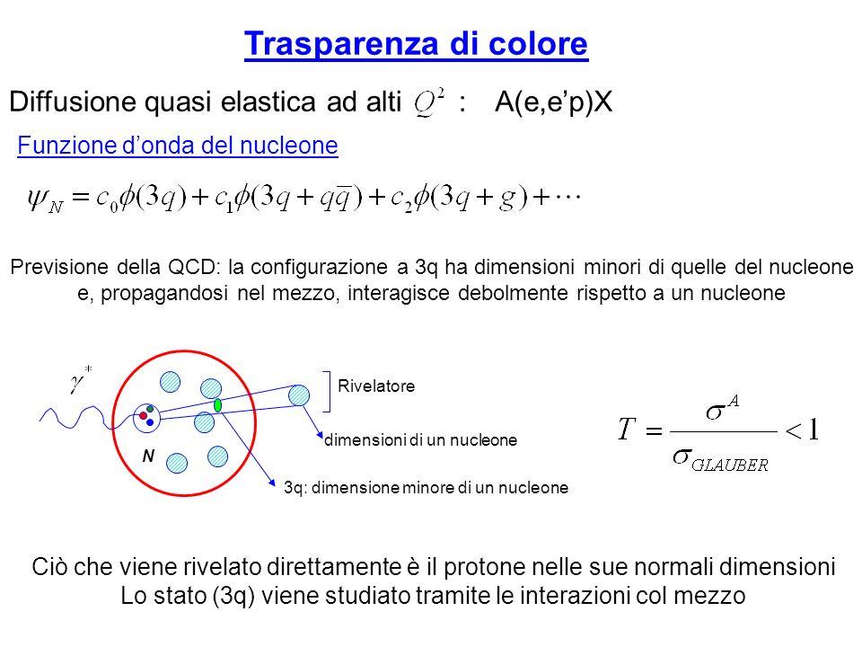 Trasparenza di colore Previsione della QCD: la configurazione a 3q ha dimensioni minori di quelle del nucleone e, propagandosi nel mezzo, interagisce debolmente rispetto a un nucleone A(e,ep)XDiffusione quasi elastica ad alti : Funzione donda del nucleone N 3q: dimensione minore di un nucleone Rivelatore dimensioni di un nucleone Ciò che viene rivelato direttamente è il protone nelle sue normali dimensioni Lo stato (3q) viene studiato tramite le interazioni col mezzo
