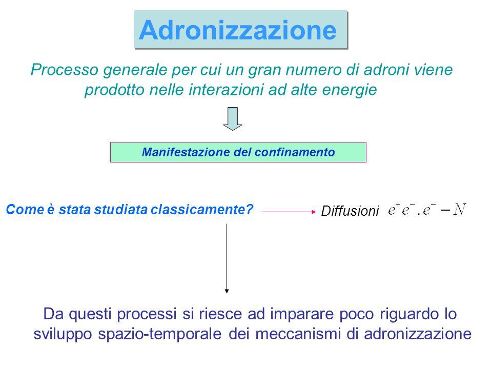 Adronizzazione Processo generale per cui un gran numero di adroni viene prodotto nelle interazioni ad alte energie Manifestazione del confinamento Com