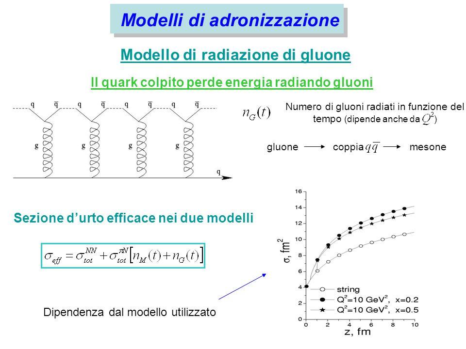Modello di convoluzione Effetti del moto di Fermi da inserire nel Rapporto di Molteplicità ADRONIZZAZIONE Distribuzioni di momento distorte, con la sezione durto efficace per linterazione debris-nucleoni dipendente dal tempo
