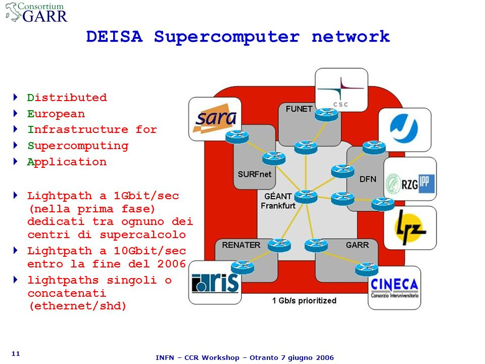 11 INFN – CCR Workshop – Otranto 7 giugno 2006 DEISA Supercomputer network Distributed European Infrastructure for Supercomputing Application Lightpath a 1Gbit/sec (nella prima fase) dedicati tra ognuno dei centri di supercalcolo Lightpath a 10Gbit/sec entro la fine del 2006 lightpaths singoli o concatenati (ethernet/shd)