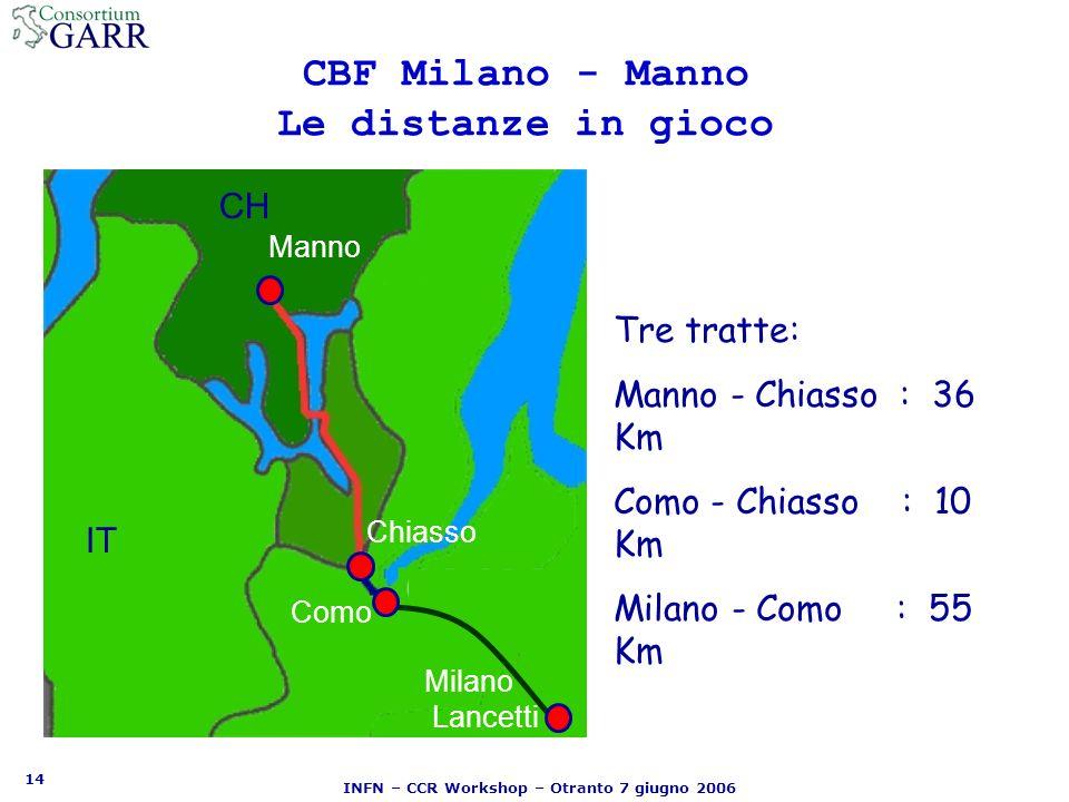 14 INFN – CCR Workshop – Otranto 7 giugno 2006 CBF Milano - Manno Le distanze in gioco Tre tratte: Manno - Chiasso : 36 Km Como - Chiasso : 10 Km Milano - Como : 55 Km Chiasso Como Milano Lancetti Manno IT CH