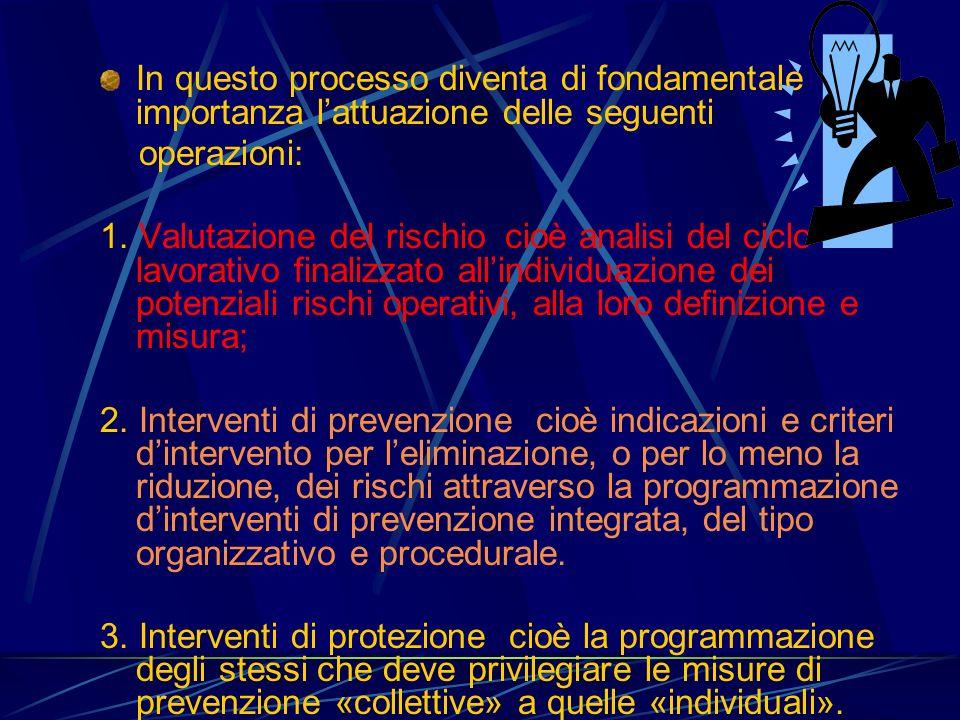In questo processo diventa di fondamentale importanza lattuazione delle seguenti operazioni: 1. Valutazione del rischio cioè analisi del ciclo lavorat