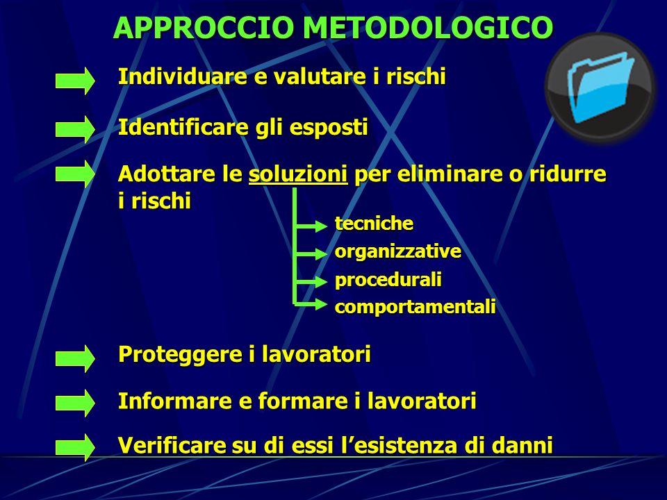APPROCCIO METODOLOGICO Individuare e valutare i rischi Identificare gli esposti Adottare le soluzioni per eliminare o ridurre i rischi tecniche organi