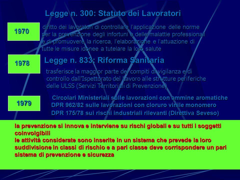 Legge n. 300: Statuto dei Lavoratori Legge n. 300: Statuto dei Lavoratori 1970 1970 diritto dei lavoratori di controllare lapplicazione delle norme di