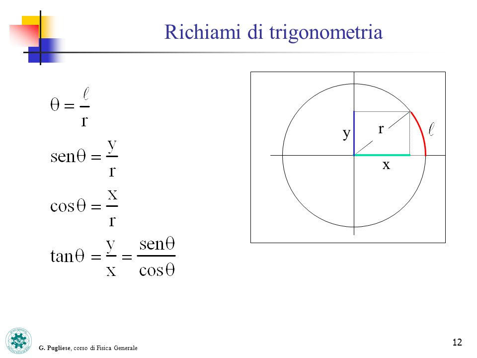 G. Pugliese, corso di Fisica Generale 12 x y r Richiami di trigonometria