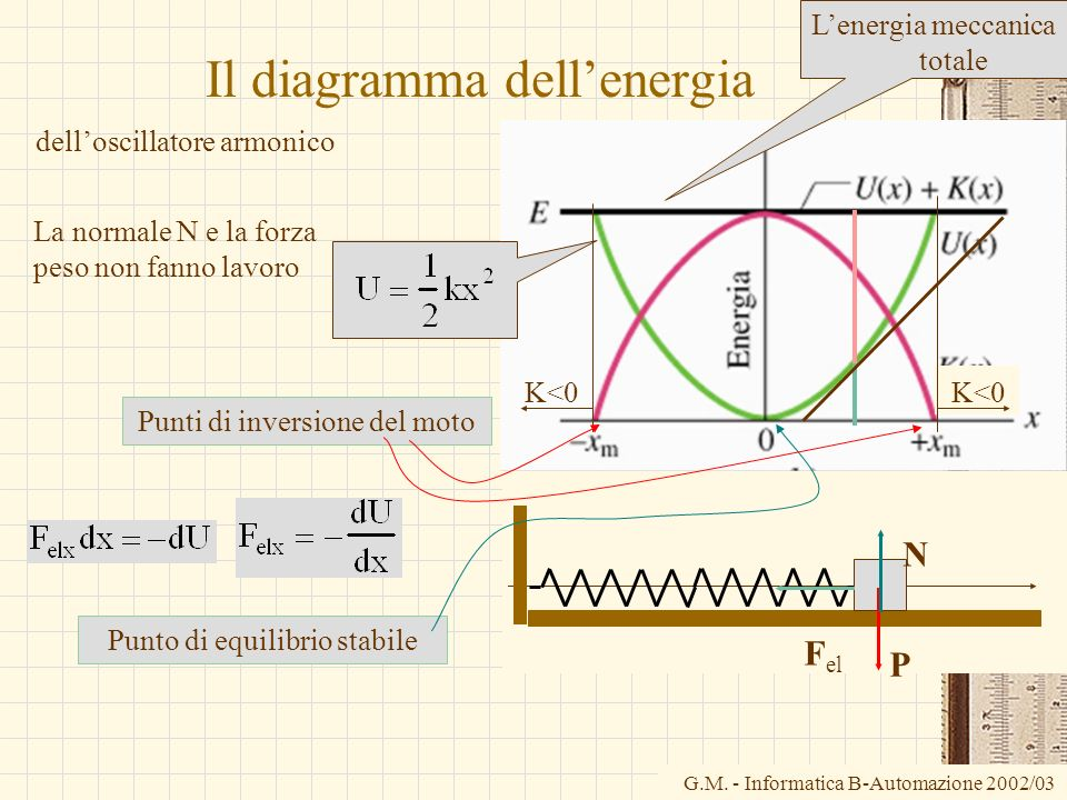 G.M. - Informatica B-Automazione 2002/03 P N F el Il diagramma dellenergia delloscillatore armonico Lenergia meccanica totale Punto di equilibrio stab