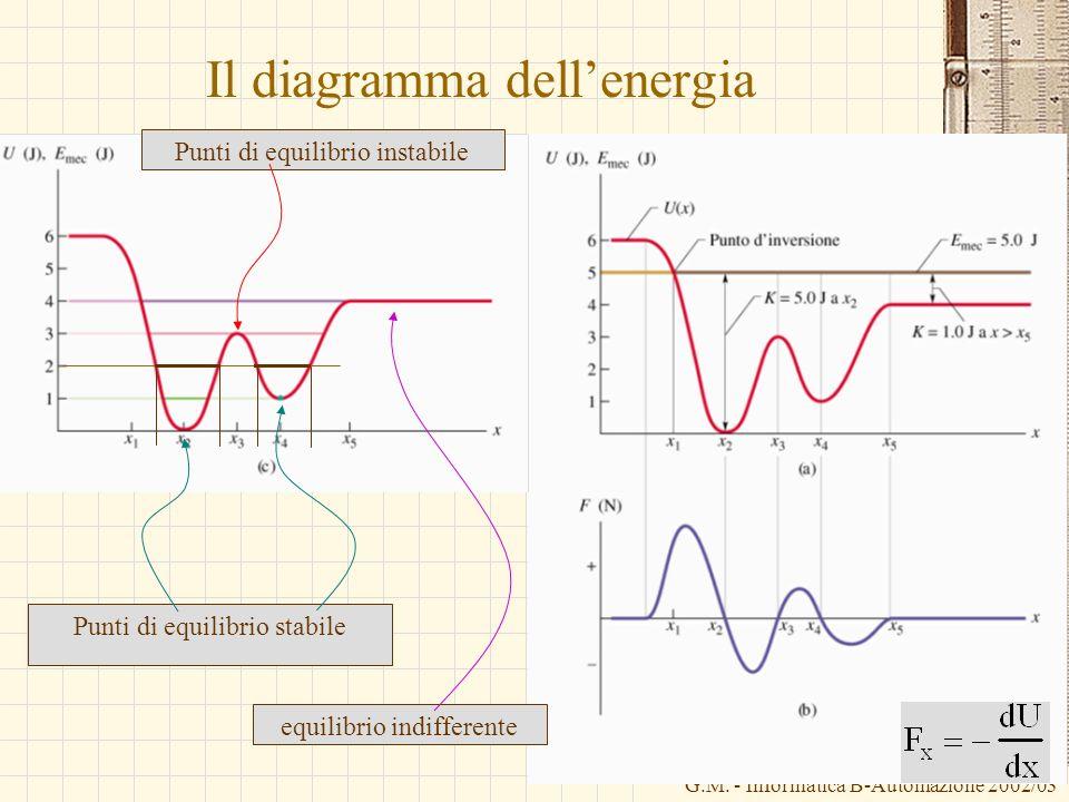 G.M. - Informatica B-Automazione 2002/03 Il diagramma dellenergia Punti di equilibrio instabile Punti di equilibrio stabile equilibrio indifferente