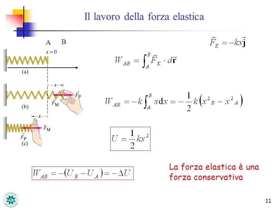 11 Il lavoro della forza elastica A B La forza elastica è una forza conservativa
