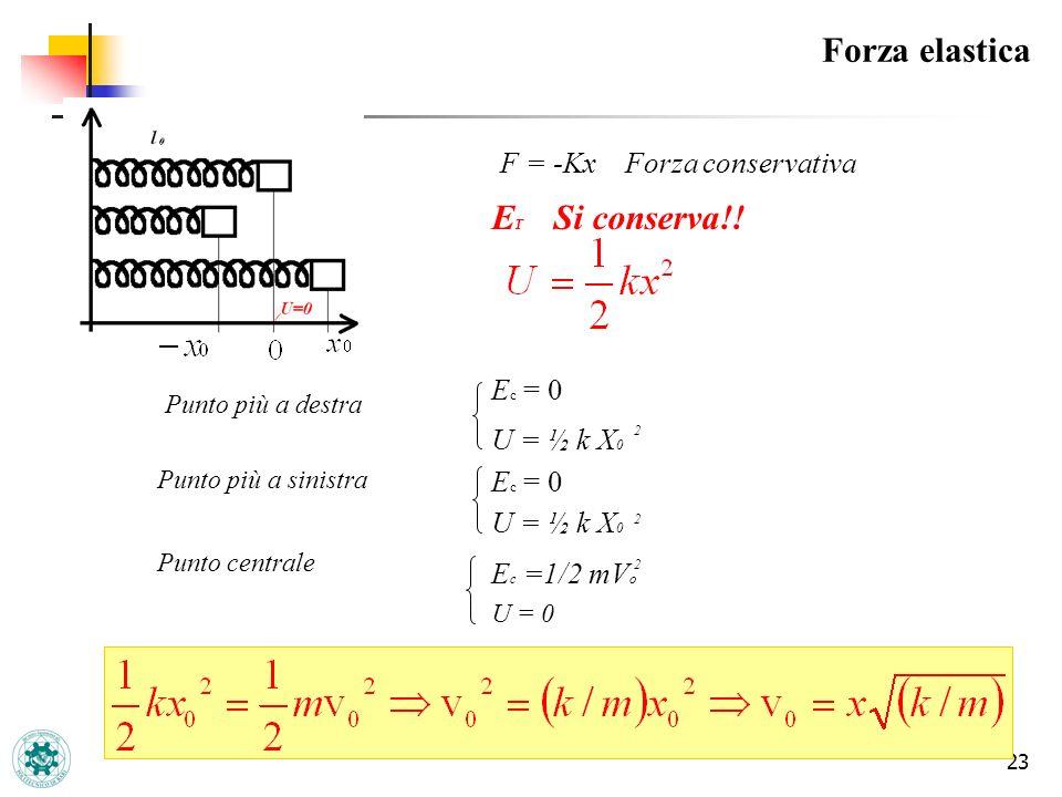 23 Forza elastica F = -Kx Forza conservativa E T Si conserva!! Punto più a destra Punto più a sinistra Punto centrale E c = 0 U = ½ k X 0 2 E c = 0 U