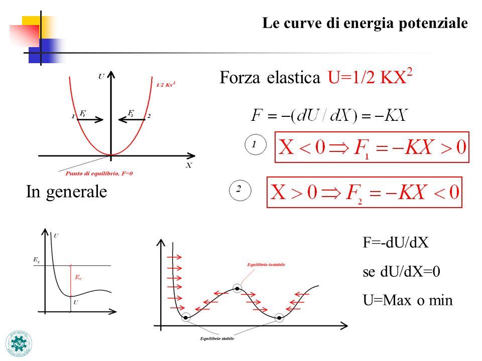 Le curve di energia potenziale Forza elastica U=1/2 KX 2 In generale F=-dU/dX se dU/dX=0 U=Max o min